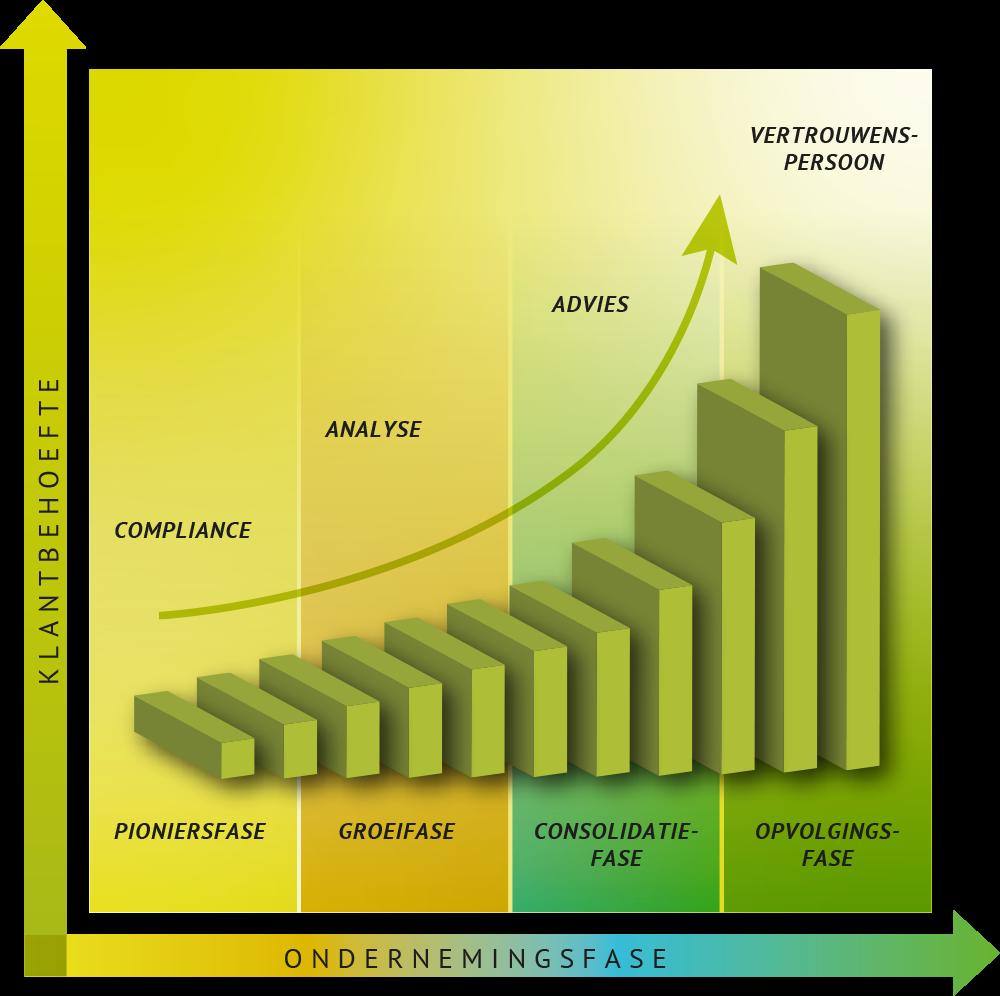 MaarschalkLigthart Grafiek
