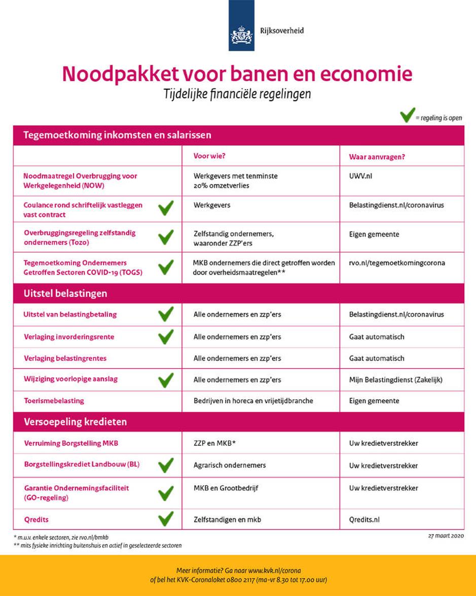 Noodpakket voor banen en economie